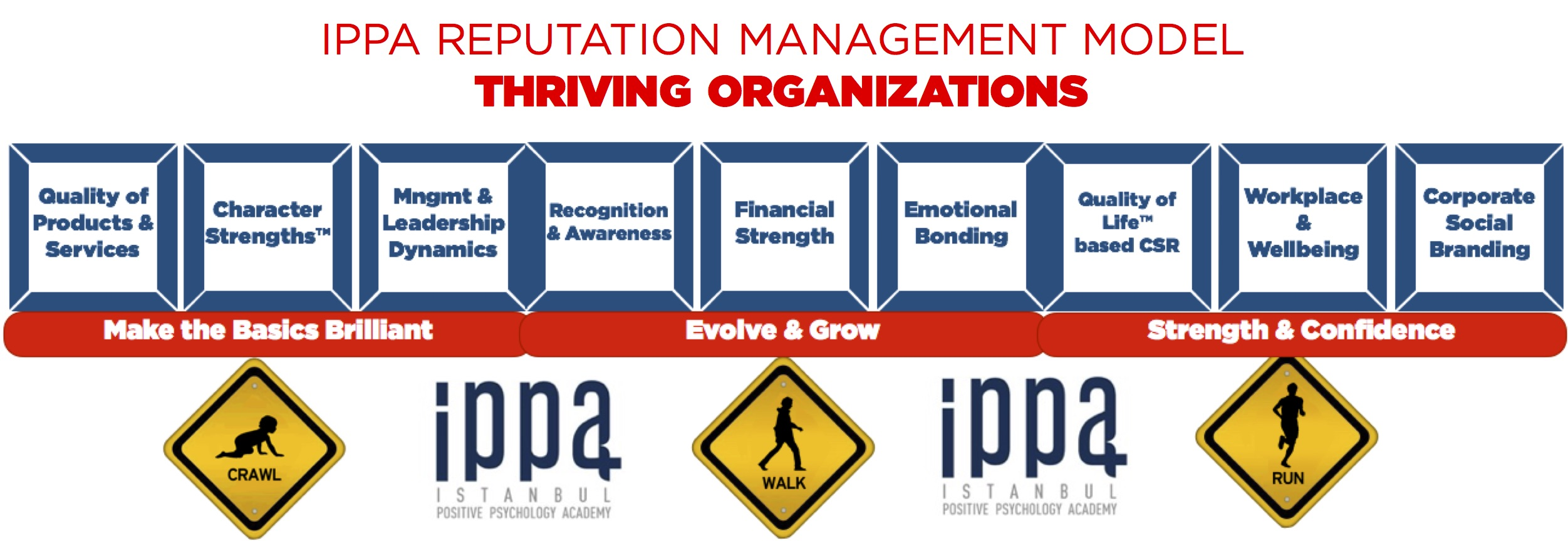 IPPA REPUTATION MANAGEMENT MODEL